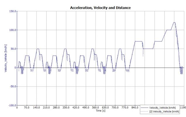 AVL Cruise前向仿真(Simulation 1~5)算法详解